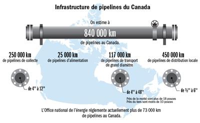 Pipelines au Canada - 2016