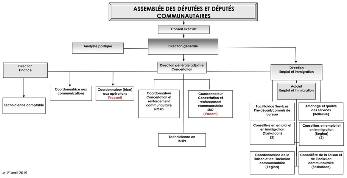 Organigramme de l'Assemblée communautaire fransaskoise - 2019