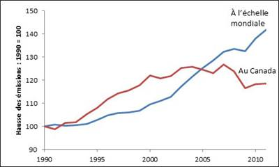 Hausse des émissions de GES de 1990 à 2010