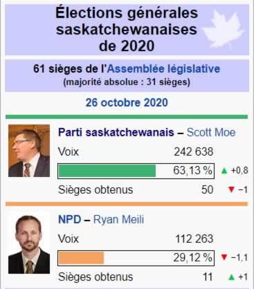 Élections Saskatchewan 2020