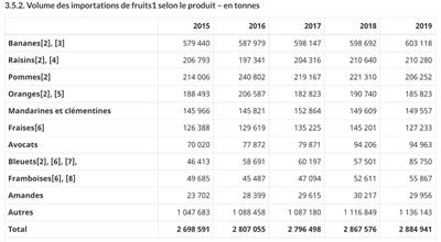 Tableau volume des importations canadiennes